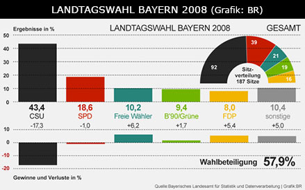 ltw_bayern_2008