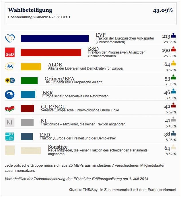 Ergebnis Europawahl 2014 (Hochrechnung vom 25.5., 23.55 Uhr)